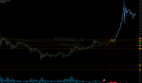 BTCUSD: The Bitcoin Megabull Cycle - Delayed till Dec 2016 to Feb 2017