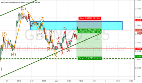 GBPNZD: Hitting a hard resistance