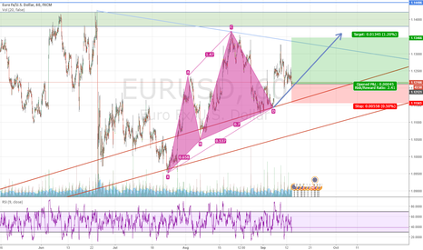 EURUSD: EU following the SETUP despite USD News