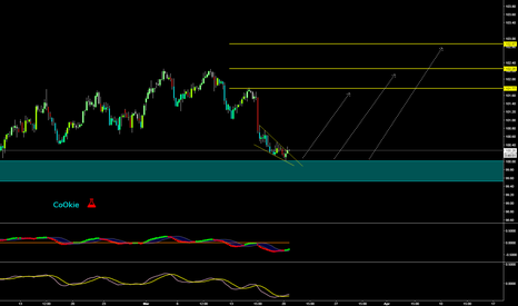 DXY: DXY BUY SETUP CoOkie....