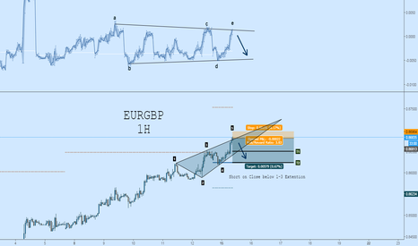 EURGBP: EURGBP Short: Bearish Wolfe Wave