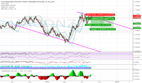 AUDNZD: AUD/NZD SHORT ON DAILY CHART