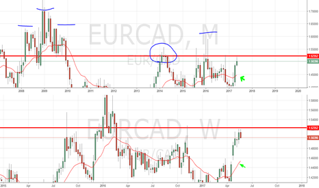 EURCAD: EUR/CAD Setting Up for Short Entry