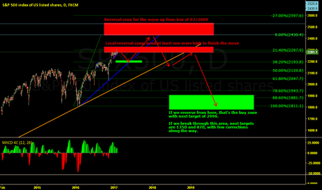SPX500: Expecting correction and then last move up