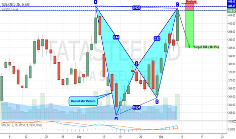 TATASTEEL: Tata Steel - Bearish Bat Pattern