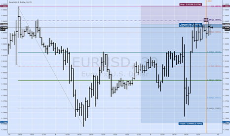 EURUSD: Balancing Price And Time in EURUSD at the 0.887 Retracement