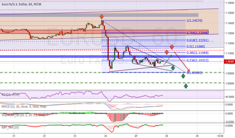 EURUSD: Analysis and forecasts for EUR / USD at the 27.06 / 16 Brexit