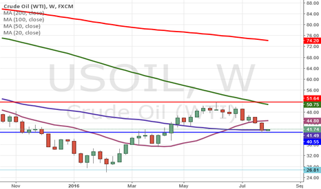USOIL: Buy crude in dips