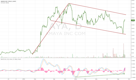 AYA: Bull Flag and MACD divergence at Amaya stock chart