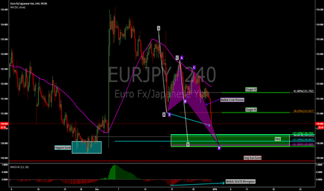 EURJPY: EURJPY: AB=CD HARMONIC MOVE + BULLISH CRAB PATTERN ON 4 HR !!!