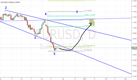 EURUSD: BUY EURUSD DAILLY