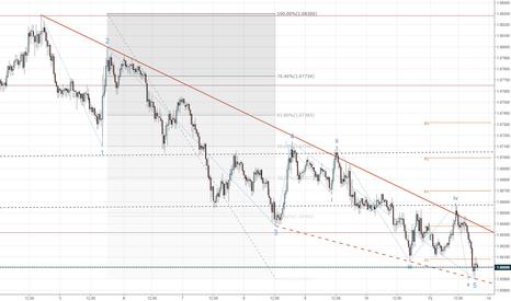 EURUSD: EURUSD: correction to a bearish impulse wave
