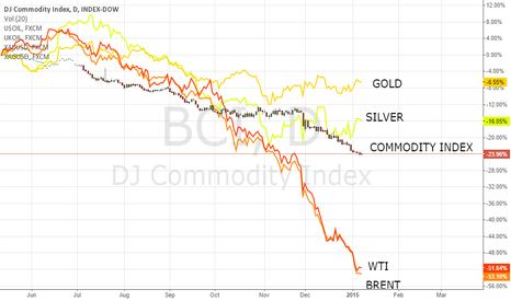 BCI: DJ Commodity index vs gold, silver, brent & wti
