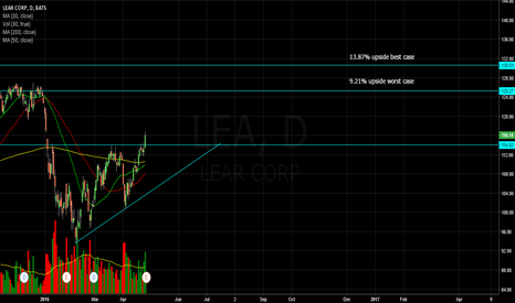 LEA: LEA is a buy till target price
