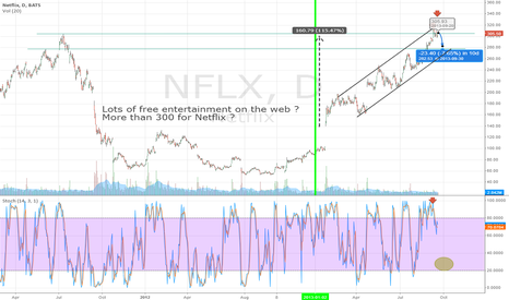 NFLX: NFLX Double Top Short