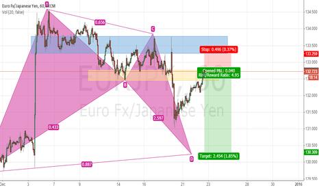EURJPY: EUR-JPY Bullish Bat Pattern - Swing Trade Plan (Short to Long)