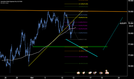 AUDJPY: Setting up for a sale