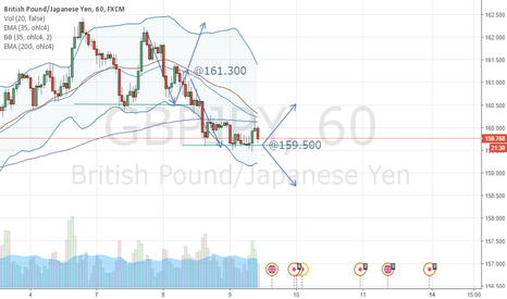 "GBPJPY: Continuation south, resistance @159.500 in 60""."
