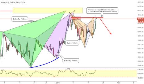 XAUUSD: XAUUSD_ Tracing the harmonic pattern for trading