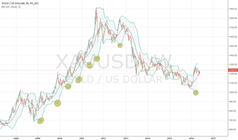 XAUUSD: downcast correction to price levels of 1150-1200 usd/oz