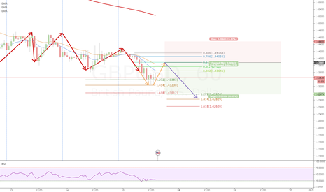 GBPUSD: GBPUSD - Trend Continuation AB-CD