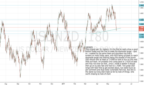USDNZD: USDNZD: First pair to show clear bottom- get long