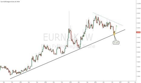 EURNOK: long opportunity