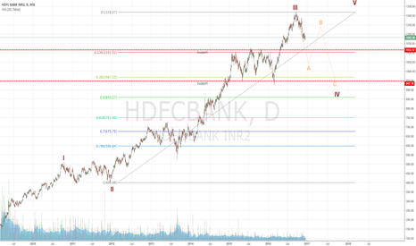 HDFCBANK: Short for target 1120