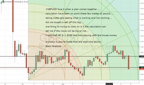 GBPUSD: GBPUSD calculation predicted the sell off very well