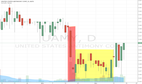 UAMY: UAMY Fakeout....Possible Breakout Next Week