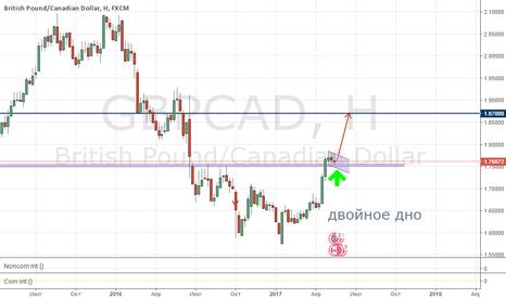 GBPCAD: Рискованная и интересная покупка GBP/CAD!