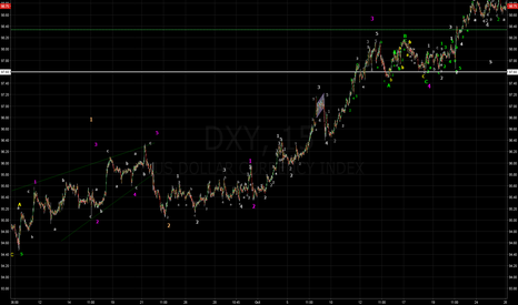 DXY: DXY 15M Elliott Waves Analysis