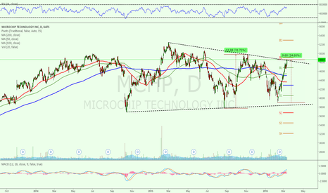MCHP: 1 of the best in tech stocks but could face strong wall