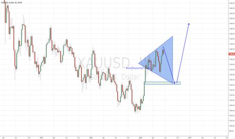 XAUUSD: Gold on Bullish Expanding Triangle