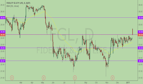 FGL: Out of strong resistance