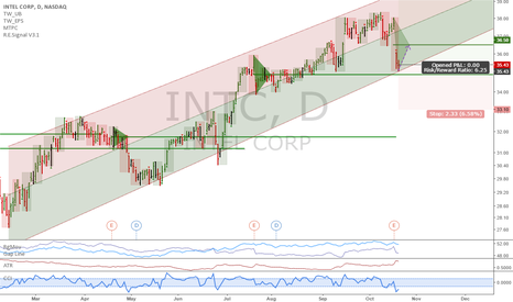 INTC: INTC: Great correction to buy more or enter for the first time