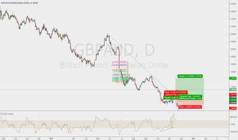 GBPAUD: breaking trand line up at 38.2 fibo. 1° target ;))))