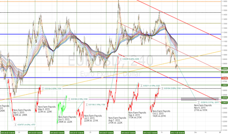 EURUSD: EURUSD 300p average range after payrolls