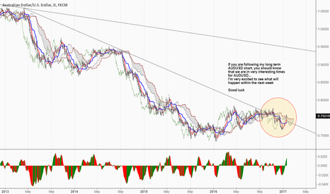 AUDUSD: Waiting to see what will happen next week...