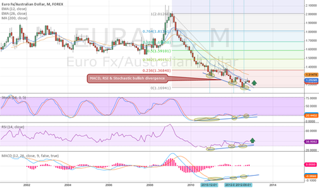 EURAUD: Monthly Bullish Divergence