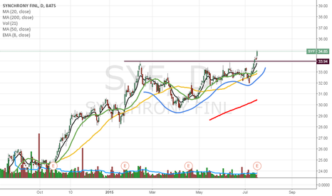 SYF: SYF breaks out
