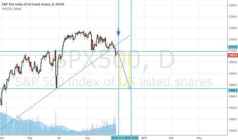 SPX500: Time to short