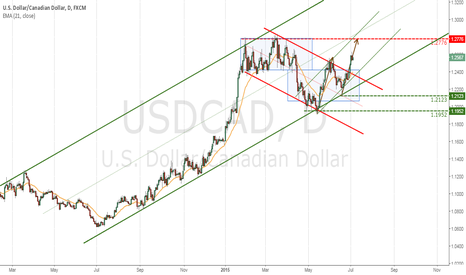 USDCAD: USDCAD, Bullish On The Daily TF, Looking for buying opportunity