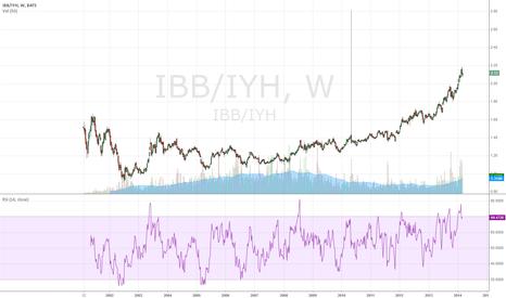 IBB/IYH: ibb vs iyh