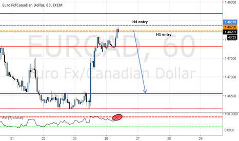 EURCAD: Short trade set-up within supply zone area