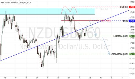 NZDUSD: NZDUSD - short opportunity