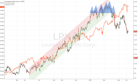 LPX: Buy LPX versus Sell-Short HD