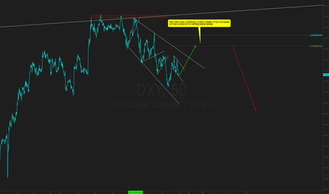 DXY: DXY PROJECTION TO KICKIFF THE FOLLOWING WEEK