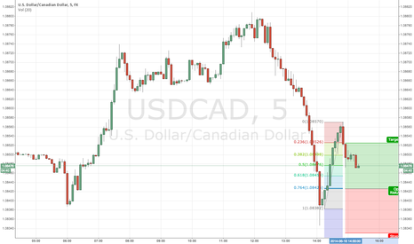 USDCAD: USDCAD Counter Trade / London Close
