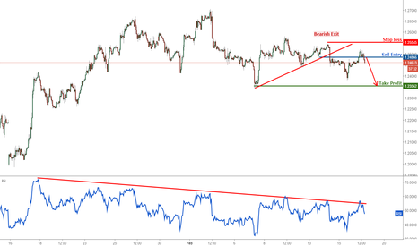 GBPUSD: GBPUSD right on resistance again, remain bearish